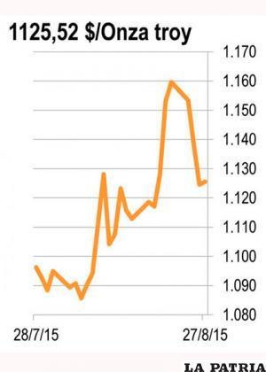 <b>ORO:</b> La fuerte caída en los mercados bursátiles del mundo logró aumentar la demanda por el oro que es considerado como un refugio en tiempos de crisis.  Al cierre de la semana pasada el precio alcanzó su nivel más alto en 6 semanas. Sin embargo, la recuperación en el precio no fue tan grande como se esperaba lo que ha llevado a algunos expertos a especular sobre el futuro del metal que no creció durante el más reciente lunes negro.