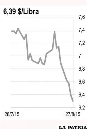 <b>ESTA�?O:</b> Los problemas de la economía china han afectado las cotizaciones de los metales industriales en general y el precio del estaño en particular.  La reacción de los mercados aún no ha llegado al mercado del estaño debido a una sobre oferta a nivel mundial. Las mineras han reaccionado con mayor producción. Sólo Indonesia buscaba reducir la producción para mejorar el precio pero al perder mercado, ha vuelto a autorizar las exportaciones.