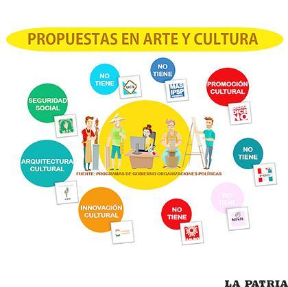 La infografía muestra las principales propuestas sobre arte y cultura /LA PATRIA