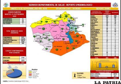 Oruro reportó nueve nuevos casos positivos por coronavirus /Sedes