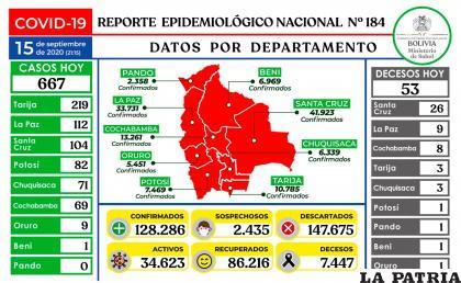 53 pacientes perdieron la batalla contra la enfermedad /Ministerio de Salud