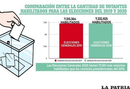 Gráfica de la cantidad de votantes el 2019 y el 2020 /ABI