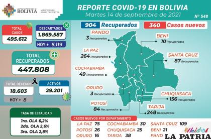 Los casos activos son menos de 30 mil /MINISTERIO DE SALUD