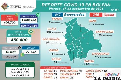 Los casos activos continúan reduciéndose, ayer marcó 27.652  /MINISTERIO DE SALUD
