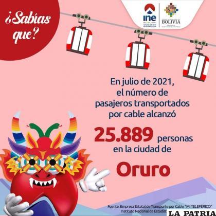 Imagen compartida por el INE, sobre los pasajeros transportados en el teleférico de Oruro /FACEBOOK