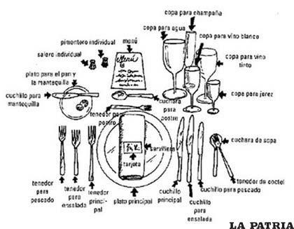 poner la mesa correctamente Montaje De Mesa Completa