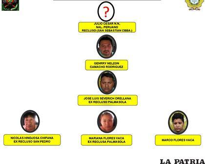 El flujograma de la banda delincuencial
