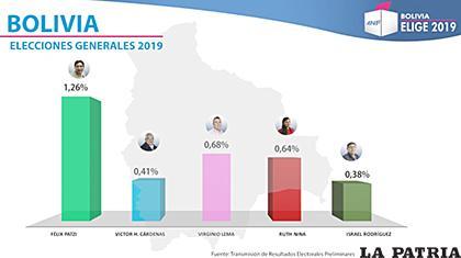 Los cinco partidos políticos y alianzas que no alcanzaron al 3% de la votación son: MNR, MTS, Pan-Bol, UCS y FPV.