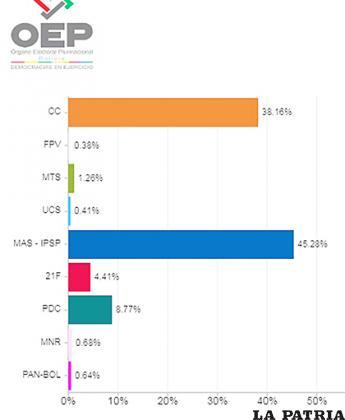 Resultados Preliminares de Actas en Recinto al 83,76% /TREP