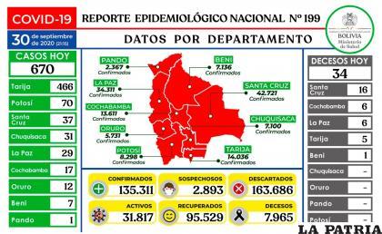 Bolivia bordea los 8 mil decesos por coronavirus /Ministerio de Salud