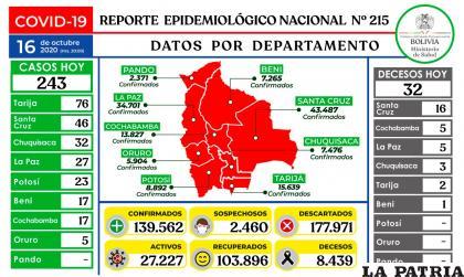 Bolivia registró 243 casos de coronavirusMinisterio de Salud