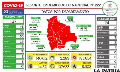 Bolivia registró 24 fallecidos por coronavirus /Ministerio de Salud