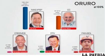 Los resultados oficiales que se registraron en el departamento de Oruro /LA PATRIA