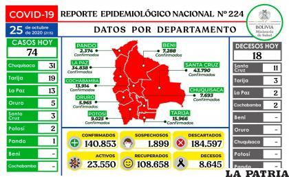 18 pacientes perdieron la vida por el coronavirus /Ministerio de Salud