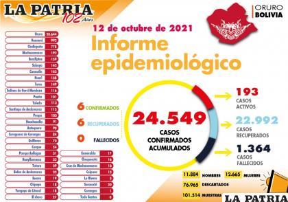 En Oruro no hubo decesos el martes precedente /LA PATRIA