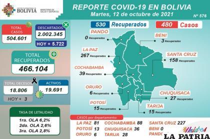 En el país se registraron tres decesos en la jornada anterior /MINISTERIO DE SALUD