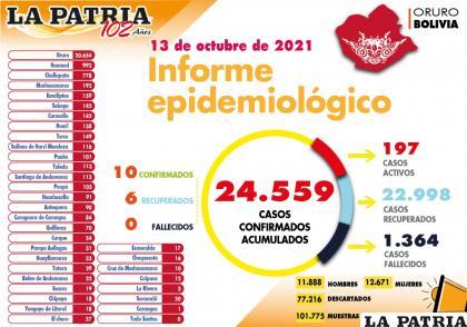 Por segundo día consecutivo no se registraron fallecidos en el departamento /LA PATRIA