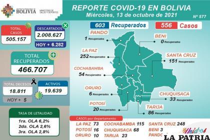 Los casos activos se mantienen por debajo de los 20.000 /MINISTERIO DE SALUD