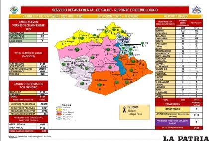 Oruro registró 27 recuperados de coronavirus /Sedes