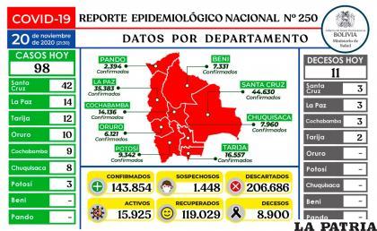 Bolivia registró 98 casos de coronavirus /Ministerio de Salud