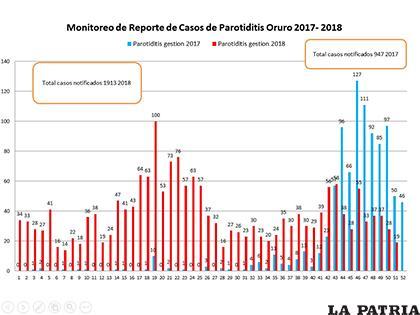 Cuadro estadístico comparativo del 2017 al 2018/VIGILANCIA EPIDEMIOL�?GICA DEL SEDES